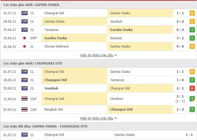 Thành tích đối đầu Gamba Osaka vs Chiangrai United