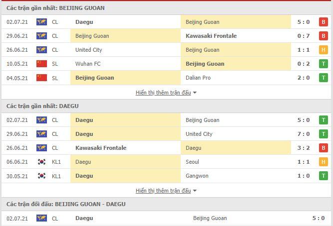 Thành tích đối đầu Beijing Guoan vs Daegu