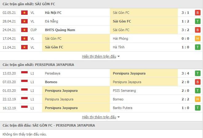 Thành tích đối đầu Sài Gòn vs Persipura Jayapura