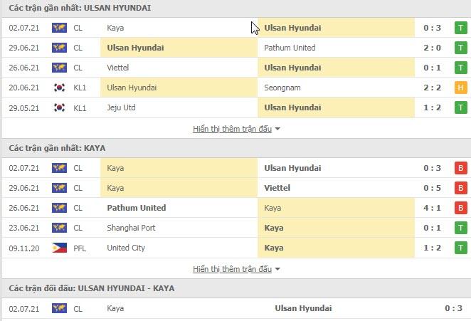 Thành tích đối đầu Ulsan Hyundai vs Kaya