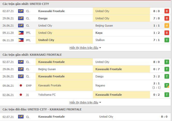 Thành tích đối đầu United City vs Kawasaki Frontale
