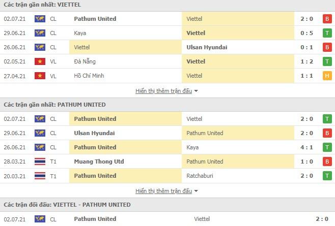 Thành tích đối đầu Viettel vs BG Pathum United