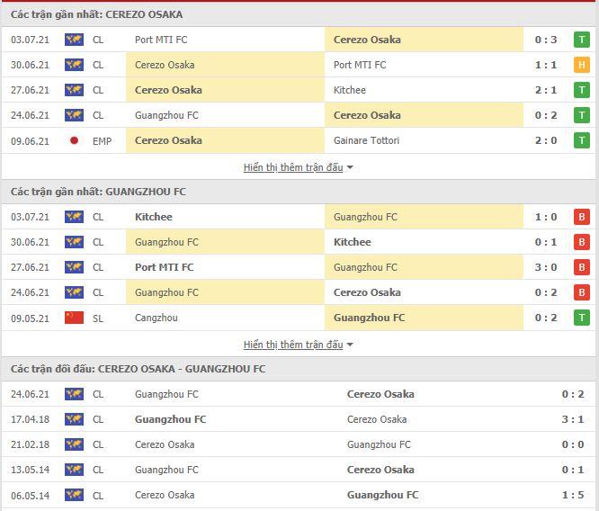 Thành tích đối đầu Cerezo Osaka vs Guangzhou