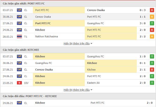 Thành tích đối đầu Port vs Kitchee