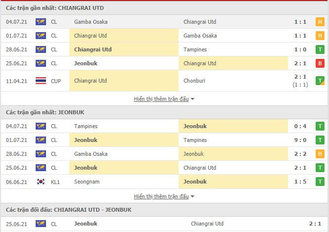 Thành tích đối đầu Chiangrai United vs Jeonbuk Hyundai