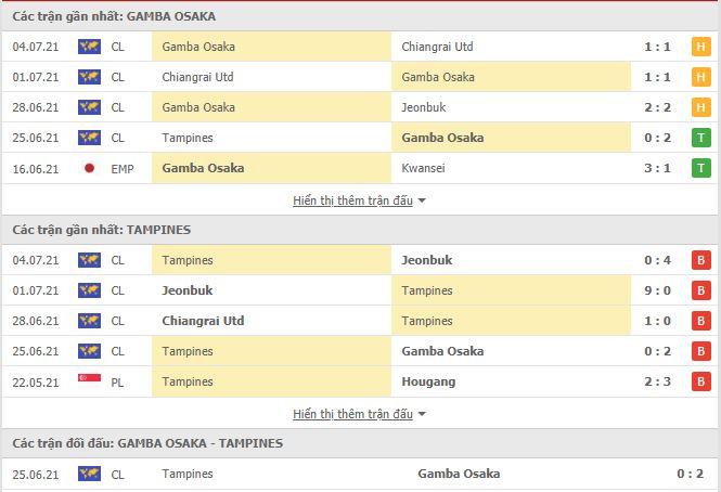 Thành tích đối đầu Gamba Osaka vs Tampines Rovers