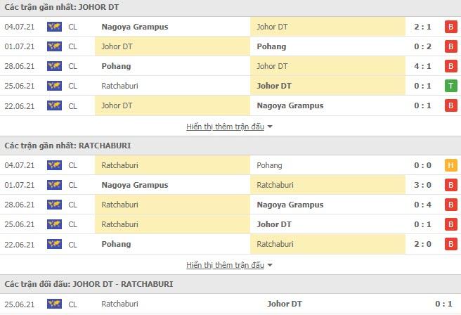 Thành tích đối đầu Johor Darul Takzim vs Ratchaburi