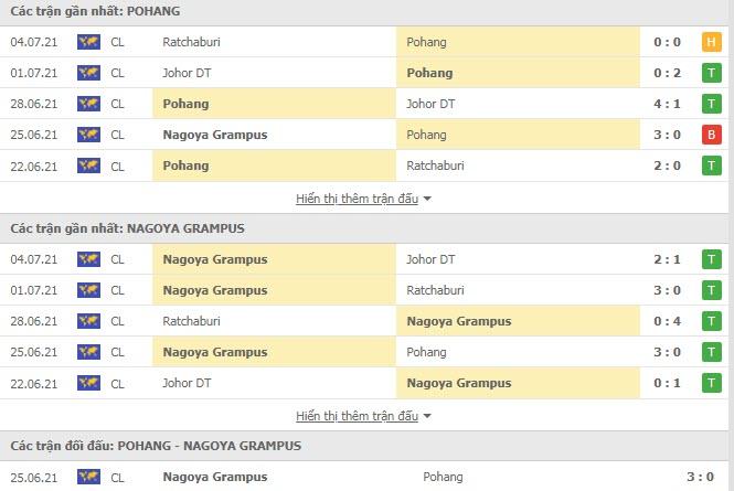 Thành tích đối đầu Pohang Steelers vs Nagoya Grampus