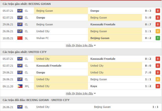 Thành tích đối đầu Beijing Guoan vs United City