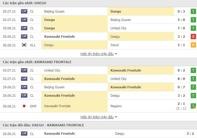 Thành tích đối đầu Daegu vs Kawasaki Frontale