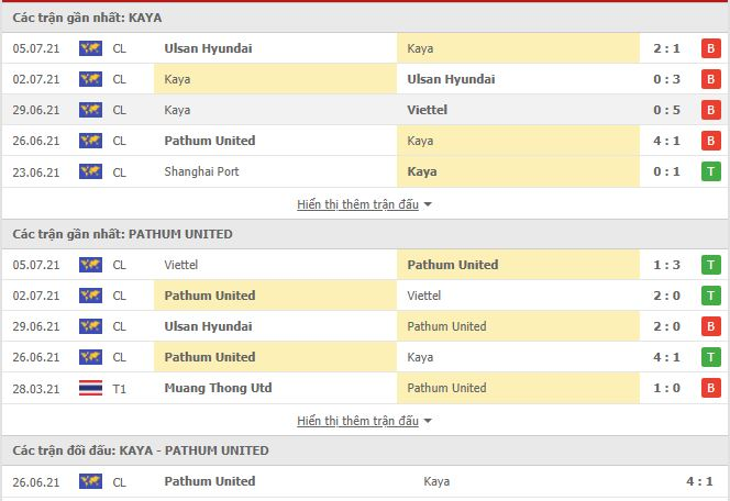 Thành tích đối đầu Kaya vs BG Pathum United