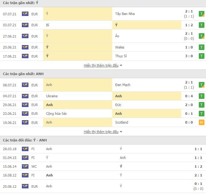 Thành tích đối đầu Anh vs Italia