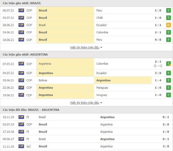 Thành tích đối đầu Brazil vs Argentina