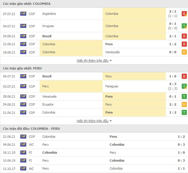 Thành tích đối đầu Colombia vs Peru