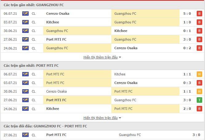 Thành tích đối đầu Guangzhou vs Port