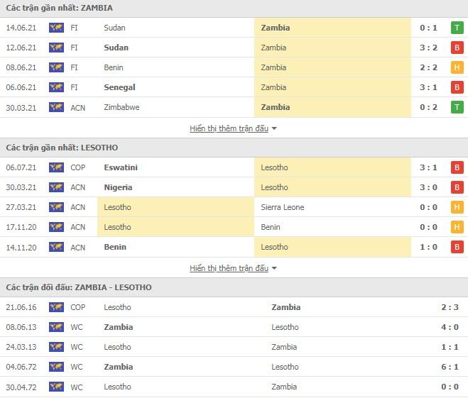 Thành tích đối đầu Lesotho vs Zambia