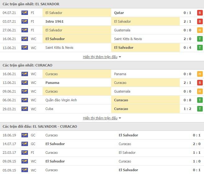 Thành tích đối đầu El Salvador vs Curacao
