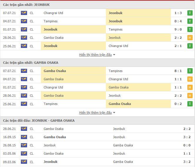 Thành tích đối đầu Jeonbuk Hyundai vs Gamba Osaka