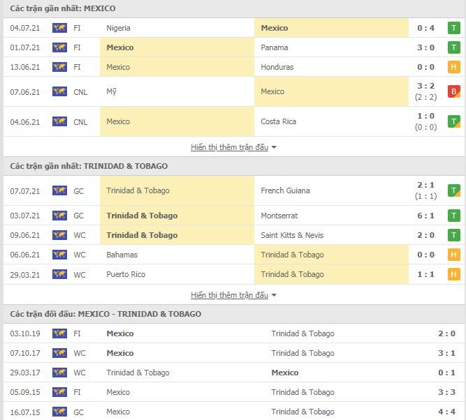 Thành tích đối đầu Mexico vs Trinidad & Tobago