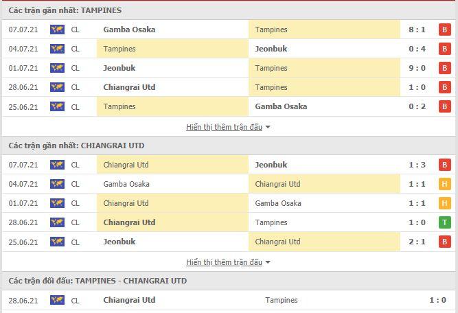 Thành tích đối đầu Tampines Rovers vs Chiangrai United