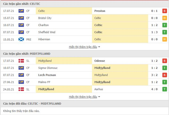 Thành tích đối đầu Celtic vs Midtjylland