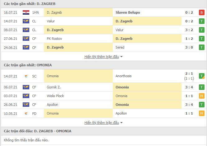 Thành tích đối đầu Dinamo Zagreb vs Omonia Nicosia