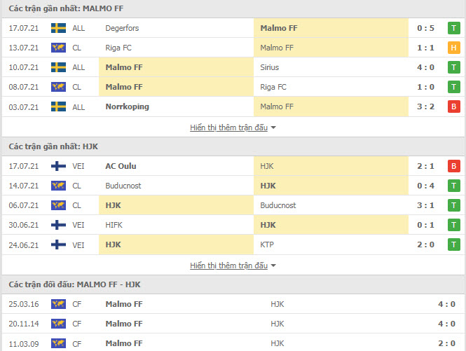 Thành tích đối đầu Malmo vs HJK Helsinki