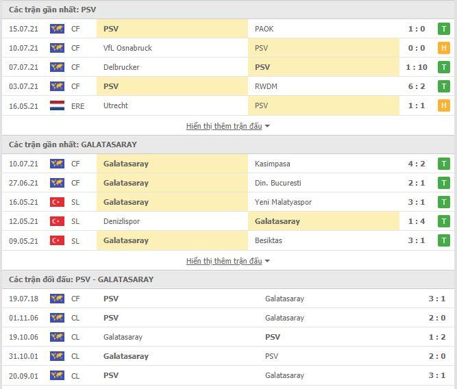 Thành tích đối đầu PSV Eindhoven vs Galatasaray