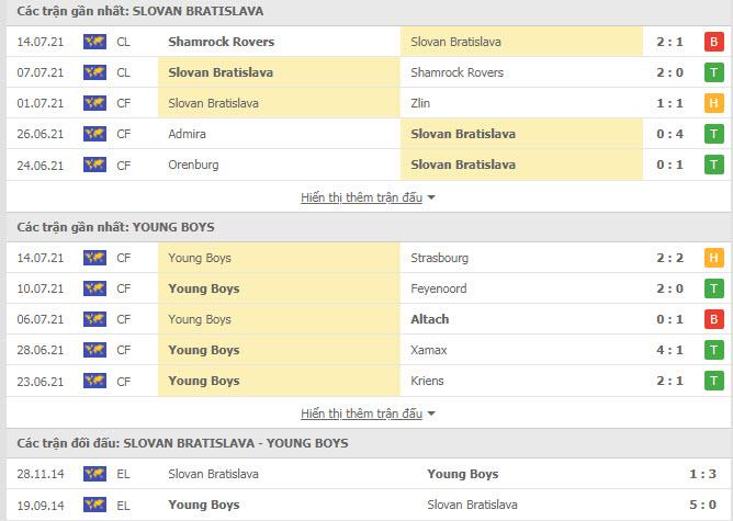 Thành tích đối đầu Slovan Bratislava vs Young Boys