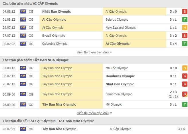 Lịch sử đối đầu U23 Ai Cập vs U23 Tây Ban Nha
