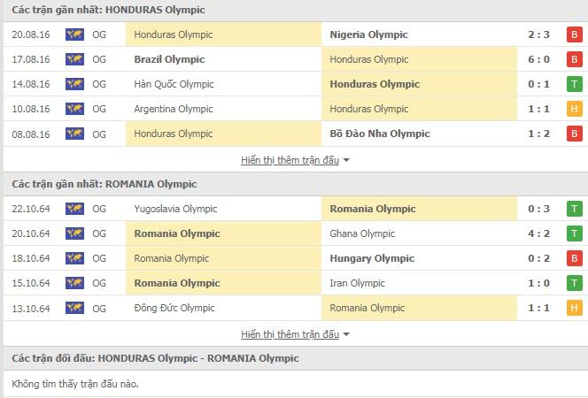 Lịch sử đối đầu U23 Honduras vs U23 Romania