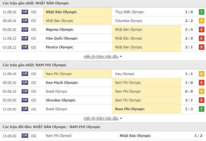 Lịch sử đối đầu U23 Nhật Bản vs U23 Nam Phi