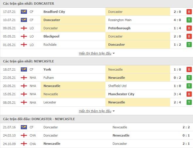 Thành tích đối đầu Doncaster vs Newcastle