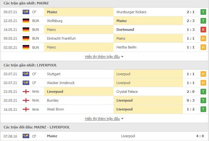 Thành tích đối đầu Mainz vs Liverpool