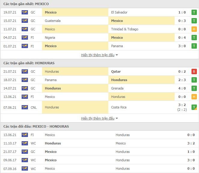 Thành tích đối đầu Mexico vs Honduras