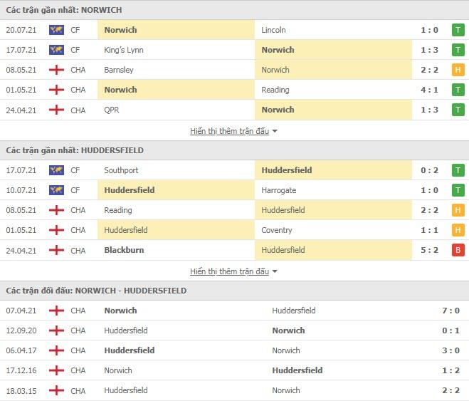 Thành tích đối đầu Norwich vs Huddersfield