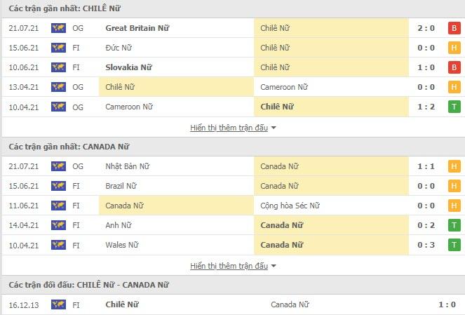 Lịch sử đối đầu Nữ Chile vs Nữ Canada