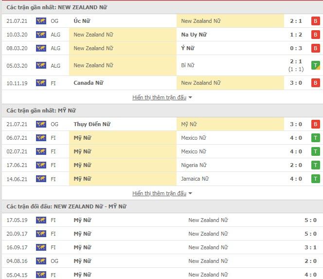 Lịch sử đối đầu Nữ New Zealand vs Nữ Mỹ