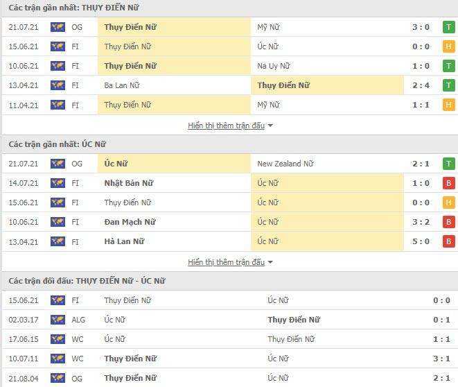 Lịch sử đối đầu Nữ Thụy Điển vs Nữ Úc