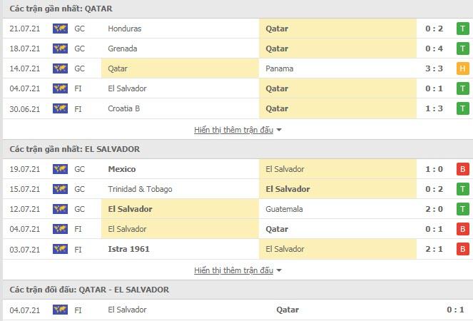 Thành tích đối đầu Qatar vs El Salvador
