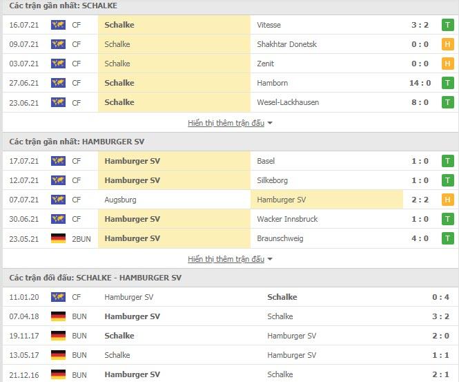 Thành tích đối đầu Schalke vs Hamburger