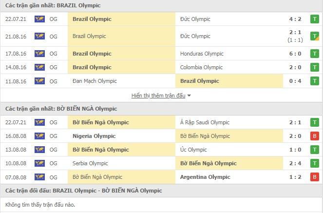Đội hình dự kiến U23 Brazil vs U23 Bờ Biển Ngà