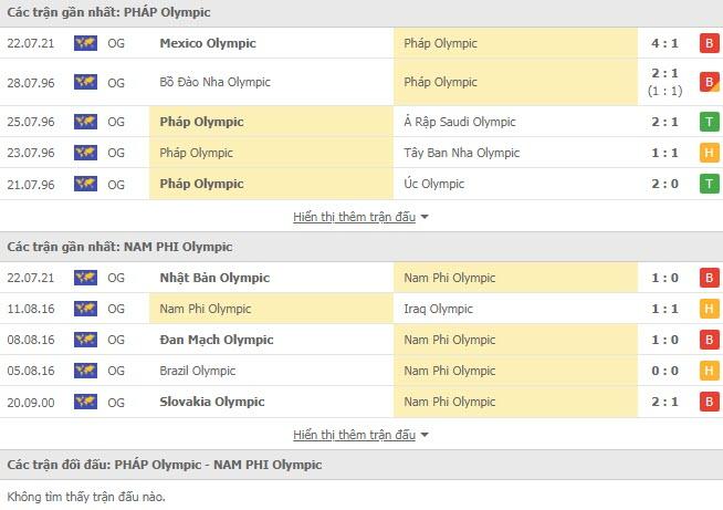Lịch sử đối đầu U23 Pháp vs U23 Nam Phi