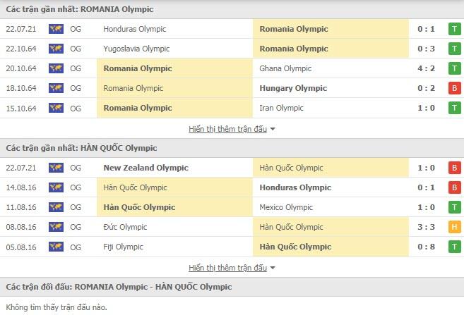 Lịch sử đối đầu U23 Romania vs U23 Hàn Quốc