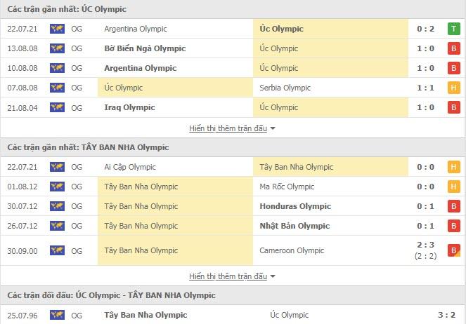 Lịch sử đối đầu U23 Úc vs U23 Tây Ban Nha