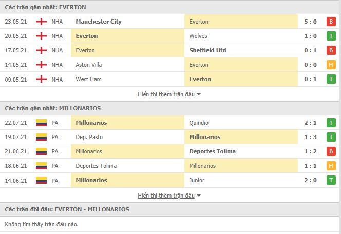 Thành tích đối đầu Everton vs Millonarios