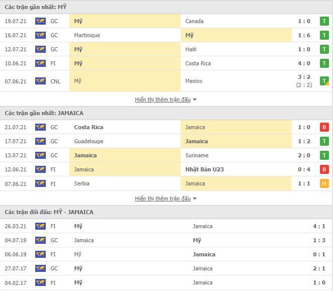 Thành tích đối đầu Mỹ vs Jamaica