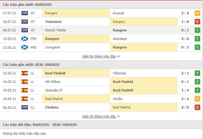 Thành tích đối đầu Rangers vs Real Madrid