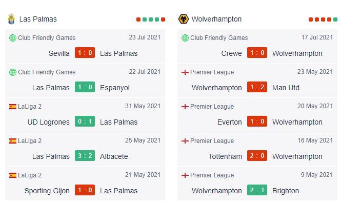 Thành tích đối đầu Las Palmas vs Wolves