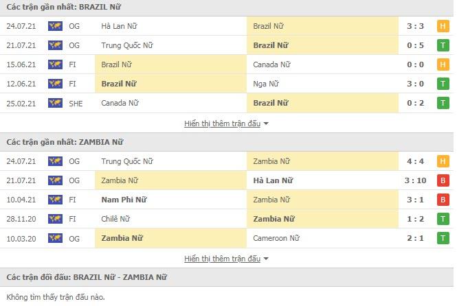 Lịch sử đối đầu Nữ Brazil vs Nữ Zambia